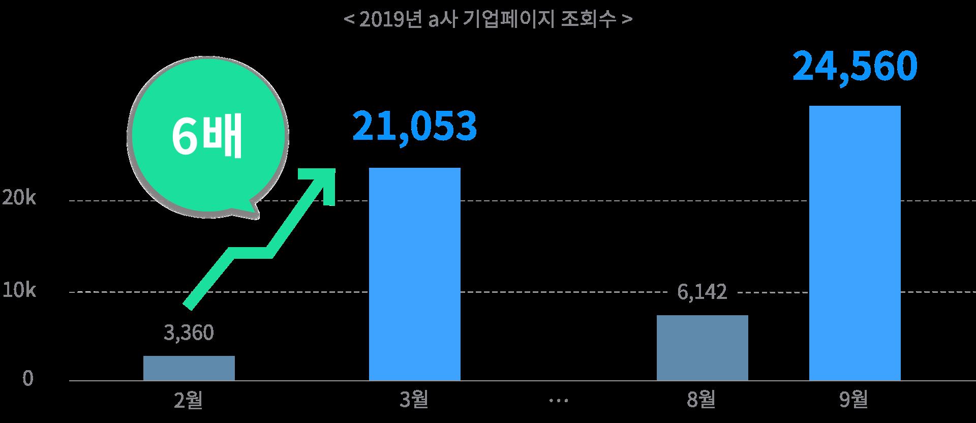 2019년 a사 기업페이지 조회수가 채용 시즌에 최대 6배 증가하는 그래프